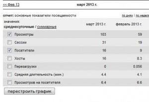 статистика сайта за февраль